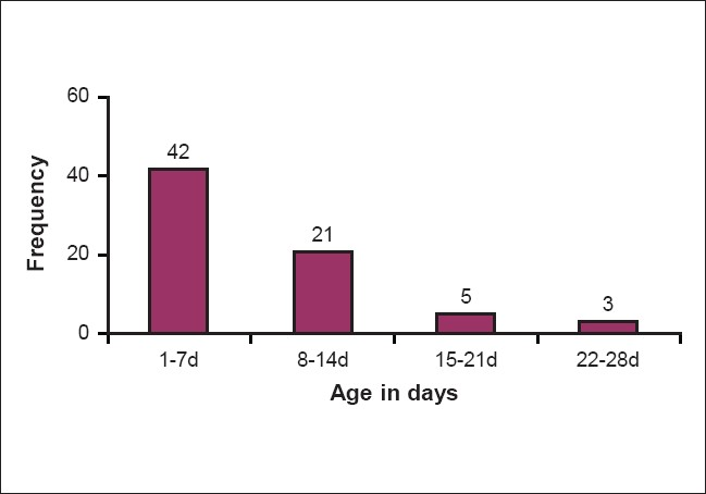 Figure 1: Age at Presentation in days