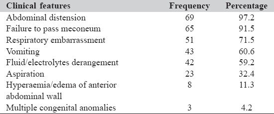 Table 1: Clinical features and their relative frequency on arrival in neonates (n = 71)