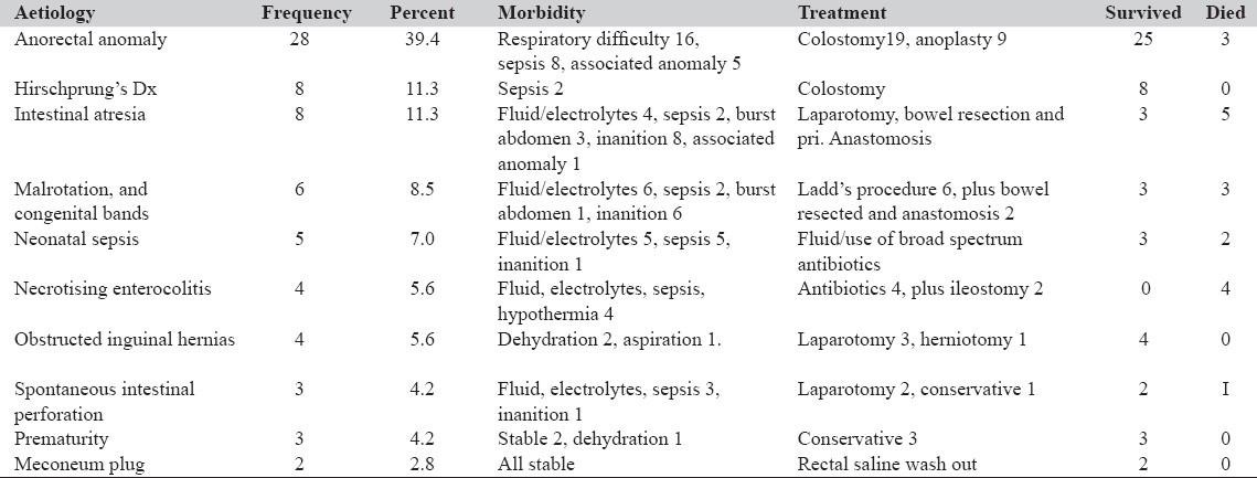 Table 2: The aetiology, frequency, morbidity treatment, and outcome of neonatal intestinal obstruction