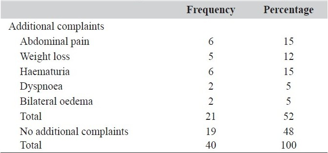 Table 1 :Additional complaints in Wilms´ tumour patients