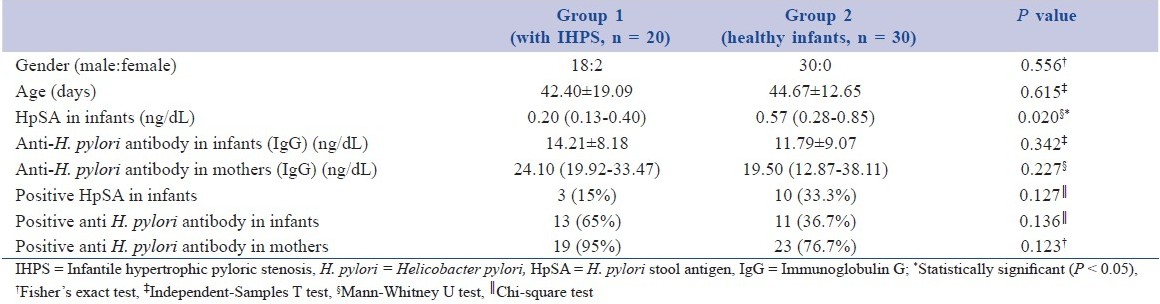 Table 1: Characteristics of infants and <i>Helicobacter pylori</i> diagnostic tests in this study