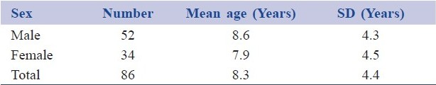 Table 1: Demographic data