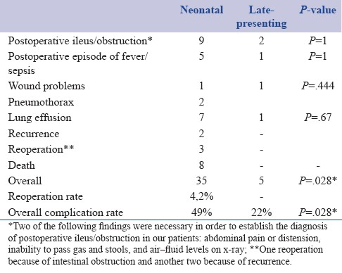 Table 4: Short-term postoperative complications and their rates in the two groups