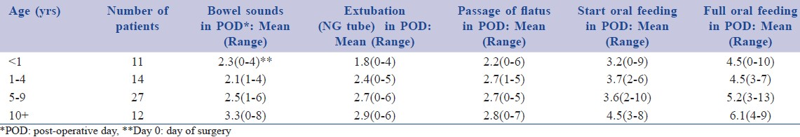 Table 4: Age, number of patient, onset of normal bowel sounds, nasogastric extubation, passage of fl atus,
