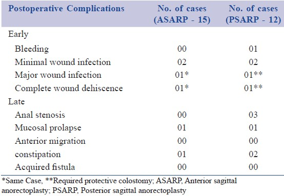 Table 3: Postoperative complications