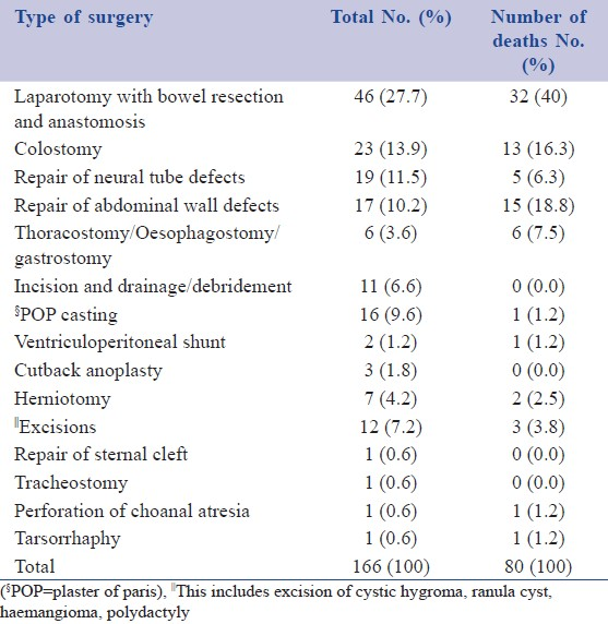 Table 4: Types of surgical intervention and associated mortality