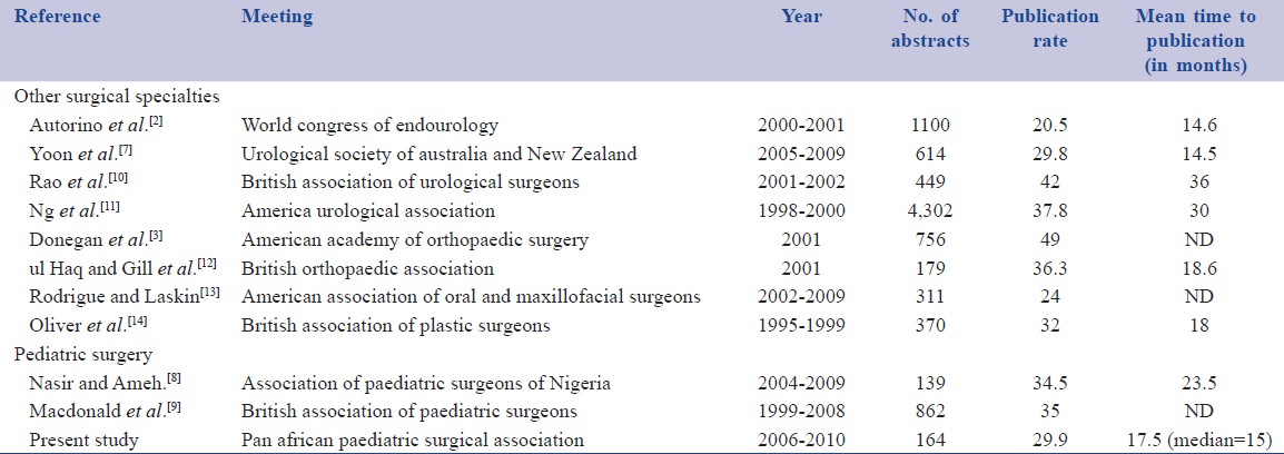 Table 4: The rate of publication from presentation for different surgical specialties