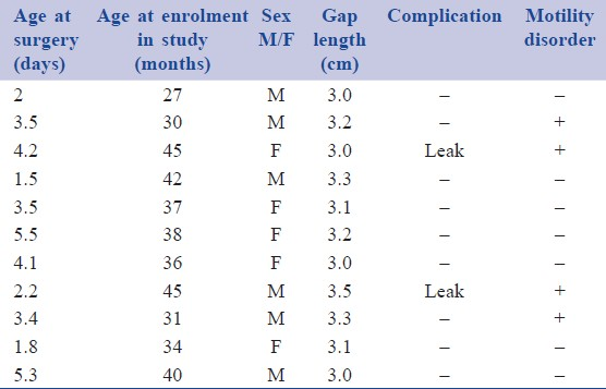 Table 1: Shows demographic profi le and intra-operative findings of cases