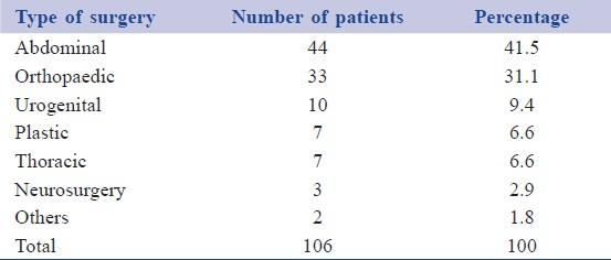Table 1: Distribution of patients according to the type of surgery