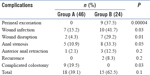 Table 2: Early post-operative complications