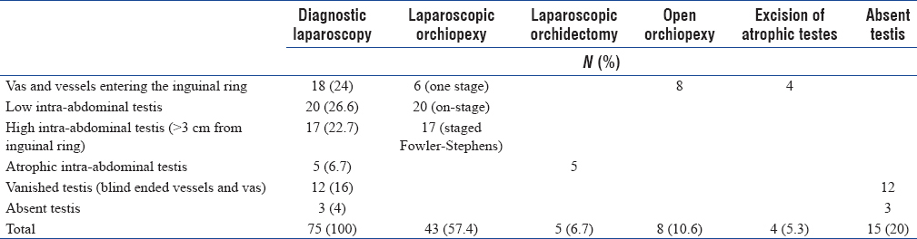 Table 1: Diagnostic and therapeutic findings of laparoscopy in impalpable testes