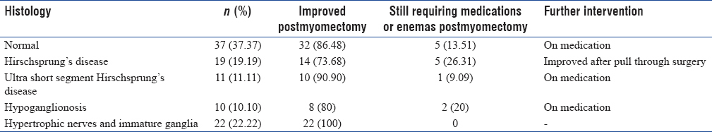 Table 1: Histology versus outcomes