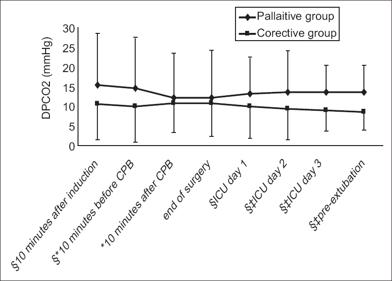 Effect of corrective or palliative procedures on arterial to end