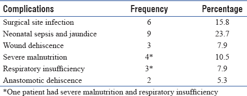 Table 2: Complications following surgery for jejuno-ileal atresia