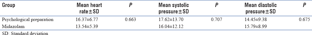 Table 3: Comparison of the mean heart rate, systolic pressure and diastolic pressure changes between two groups