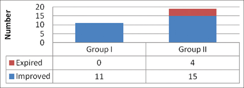 Figure 3:  Outcome in both the groups